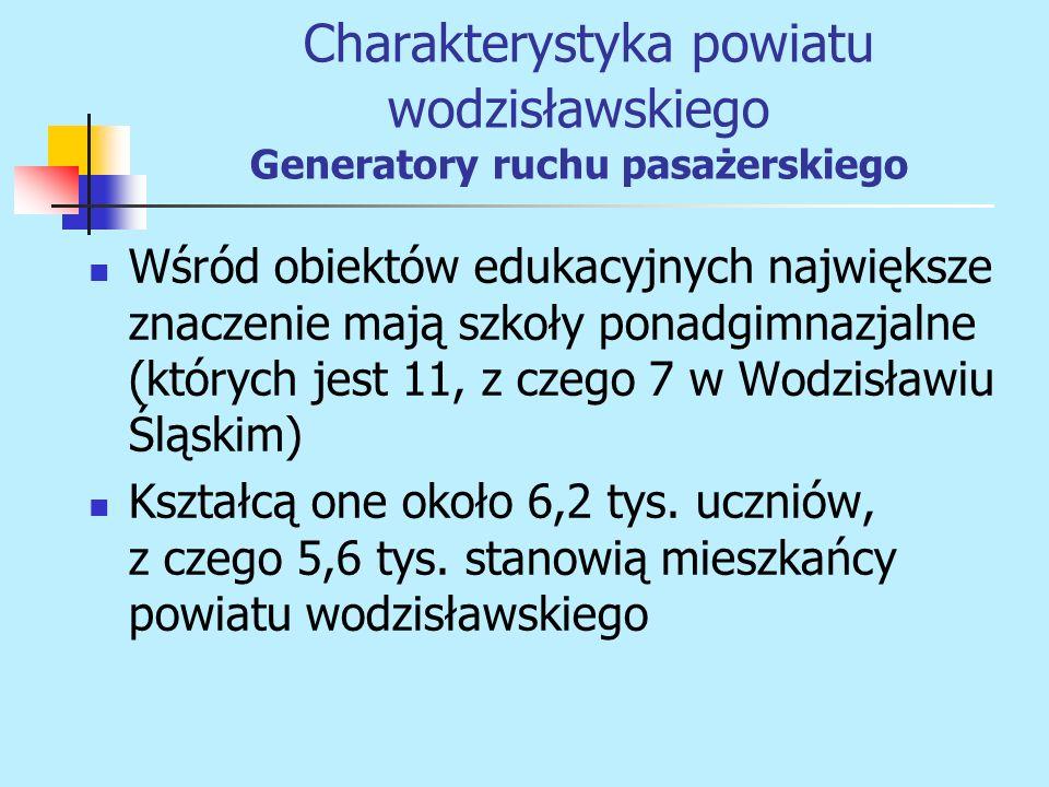 Charakterystyka powiatu wodzisławskiego Generatory ruchu pasażerskiego