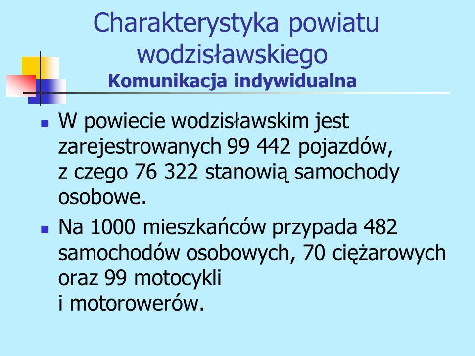 Charakterystyka powiatu wodzisławskiego Komunikacja indywidualna