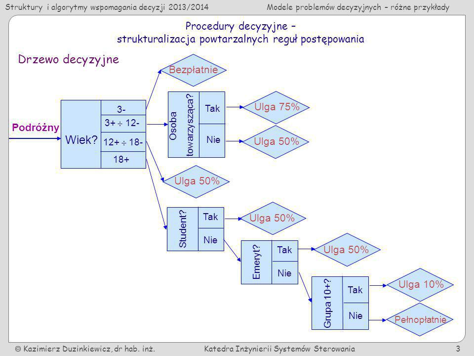 strukturalizacja powtarzalnych reguł postępowania