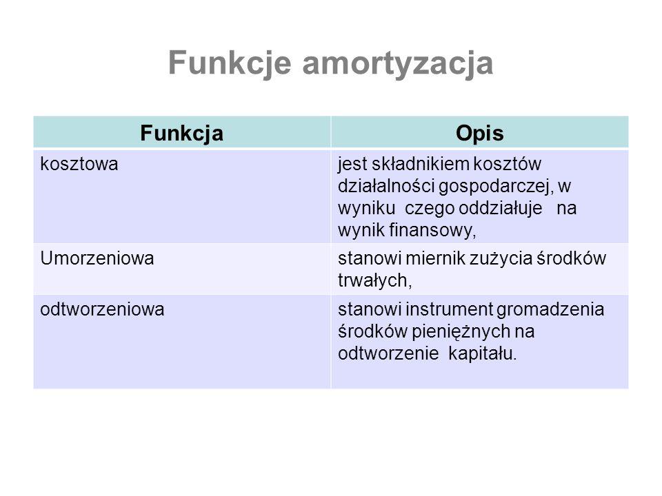 Funkcje amortyzacja Funkcja Opis kosztowa
