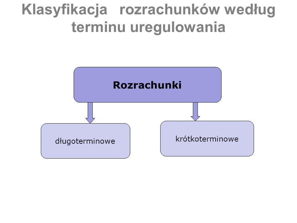 Klasyfikacja rozrachunków według terminu uregulowania