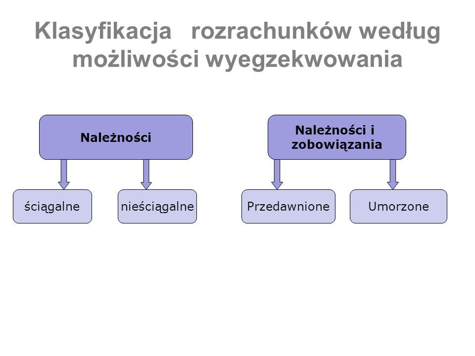 Klasyfikacja rozrachunków według możliwości wyegzekwowania