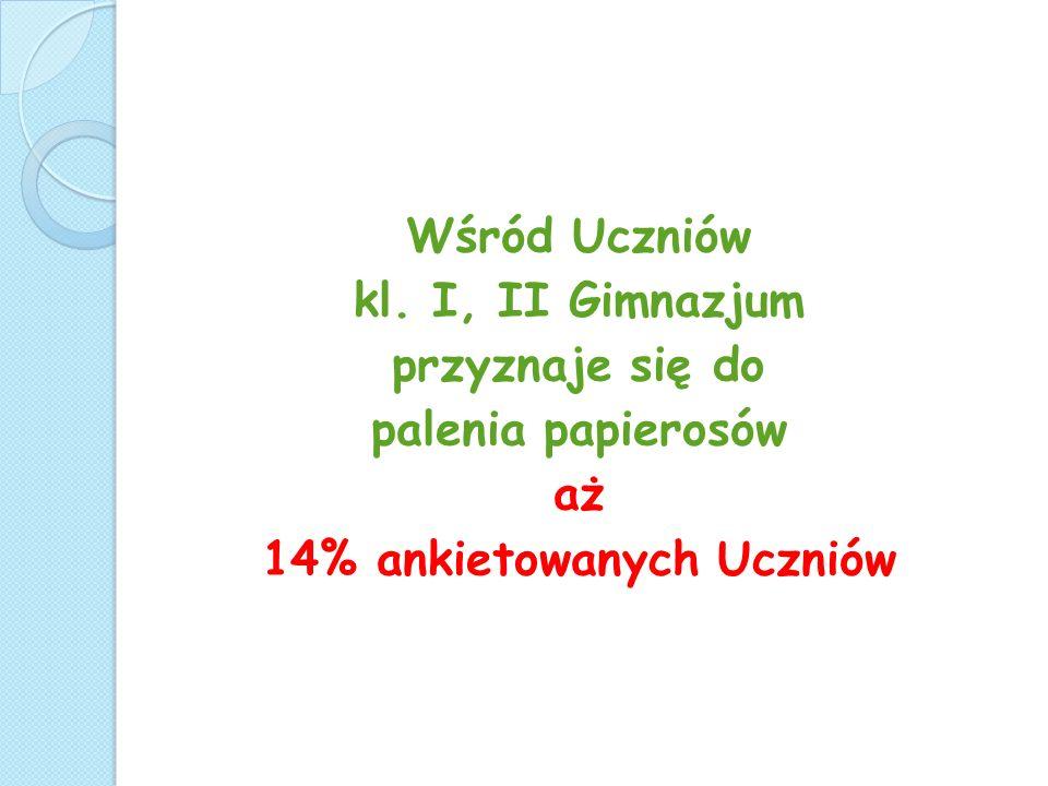 14% ankietowanych Uczniów