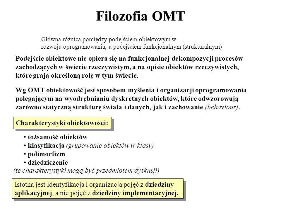 Filozofia OMT Główna różnica pomiędzy podejściem obiektowym w. rozwoju oprogramowania, a podejściem funkcjonalnym (strukturalnym)