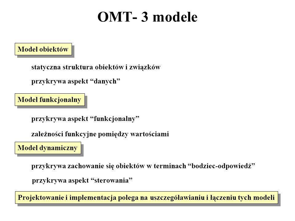 OMT- 3 modele Model obiektów statyczna struktura obiektów i związków