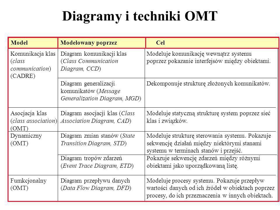 Diagramy i techniki OMT