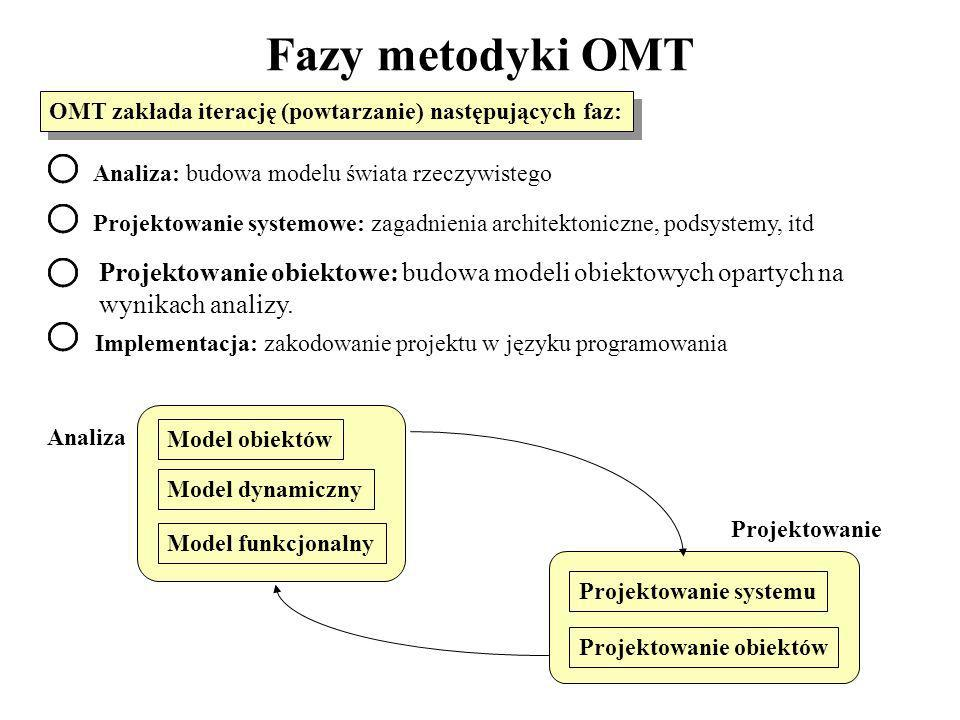 Fazy metodyki OMT OMT zakłada iterację (powtarzanie) następujących faz: Analiza: budowa modelu świata rzeczywistego.