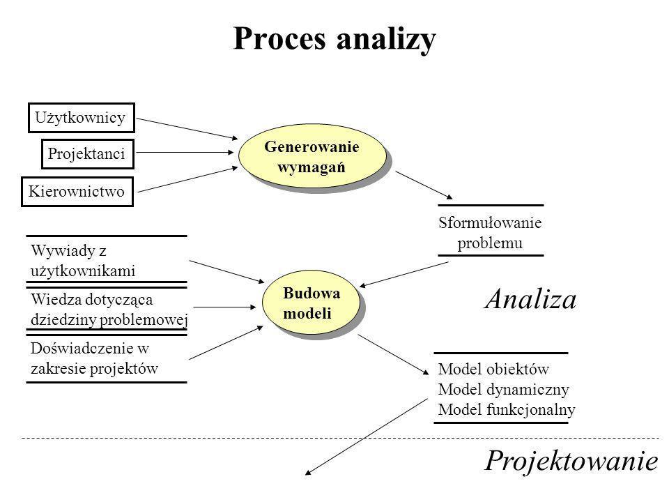 Proces analizy Analiza Projektowanie Użytkownicy Generowanie
