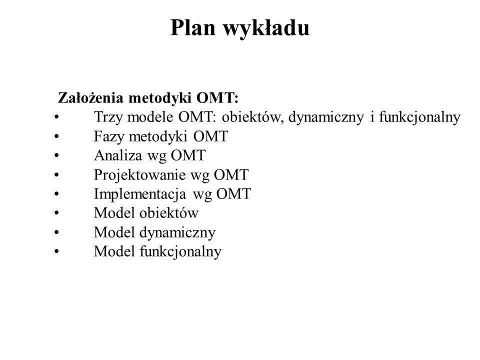 Plan wykładu Założenia metodyki OMT: