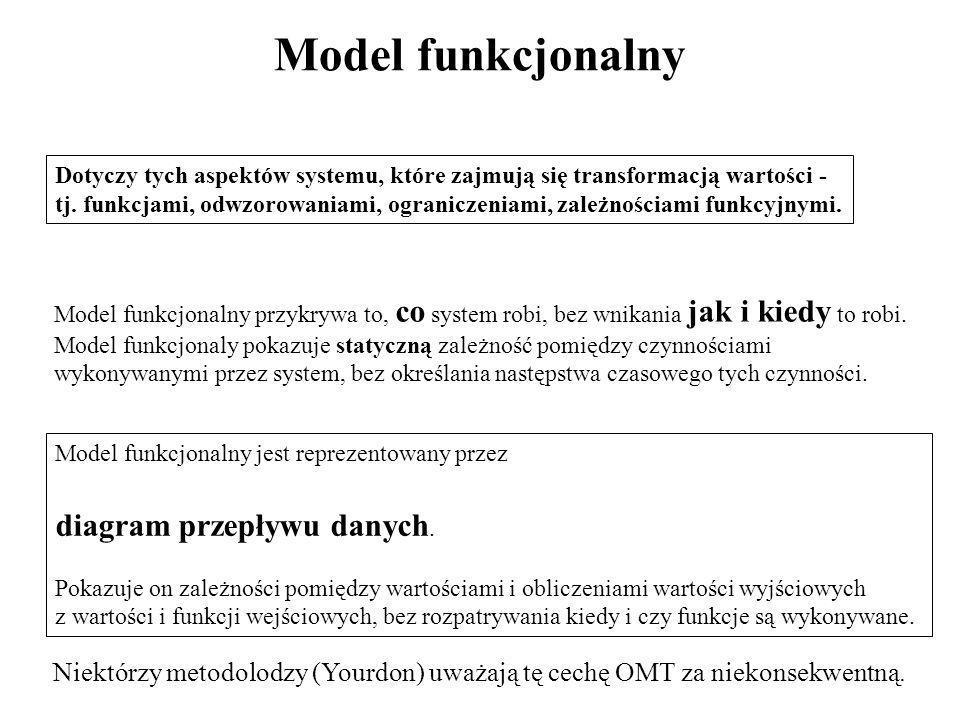Model funkcjonalny diagram przepływu danych.