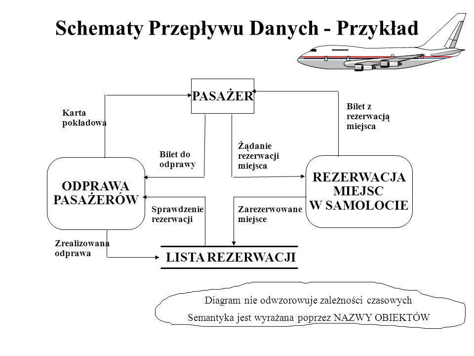 Schematy Przepływu Danych - Przykład