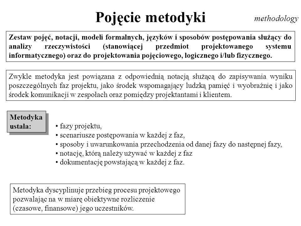 Pojęcie metodyki methodology