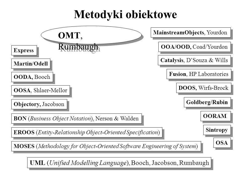 Metodyki obiektowe OMT, Rumbaugh