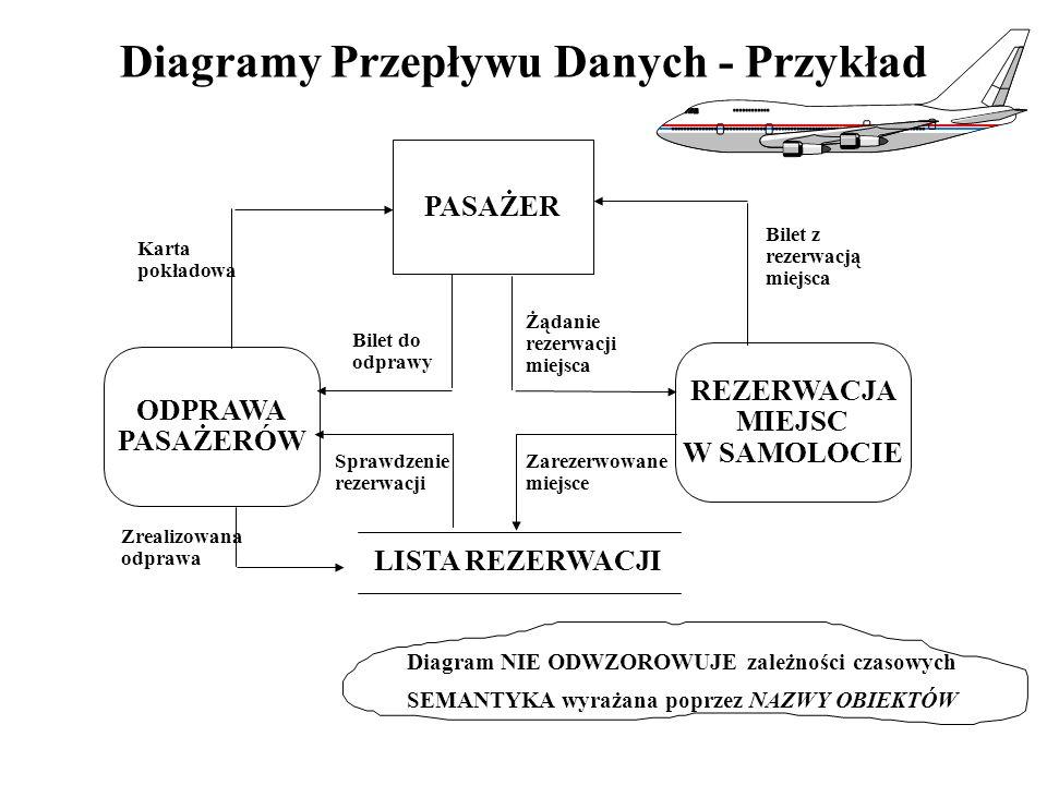 Diagramy Przepływu Danych - Przykład