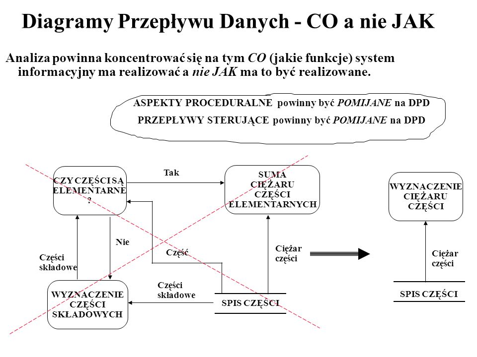 Diagramy Przepływu Danych - CO a nie JAK
