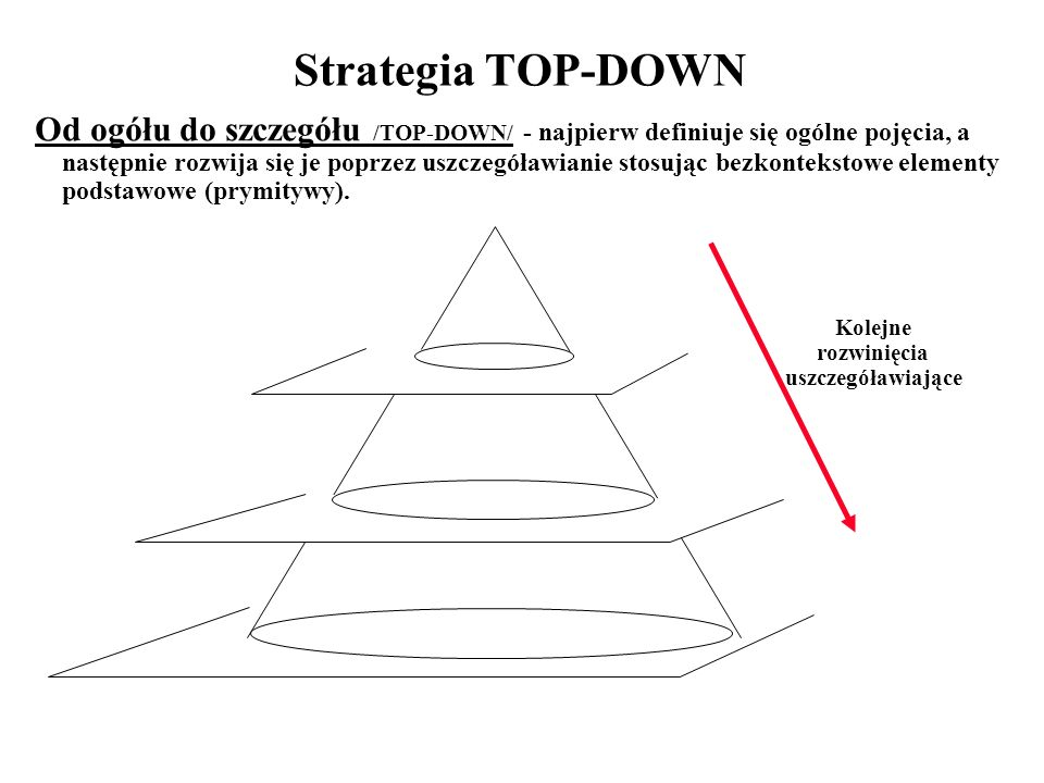 Strategia TOP-DOWN