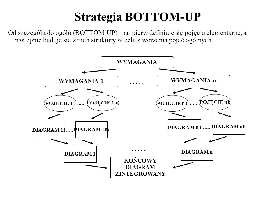 Strategia BOTTOM-UP