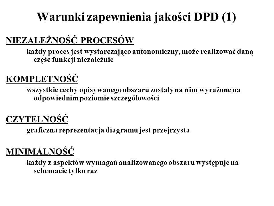 Warunki zapewnienia jakości DPD (1)