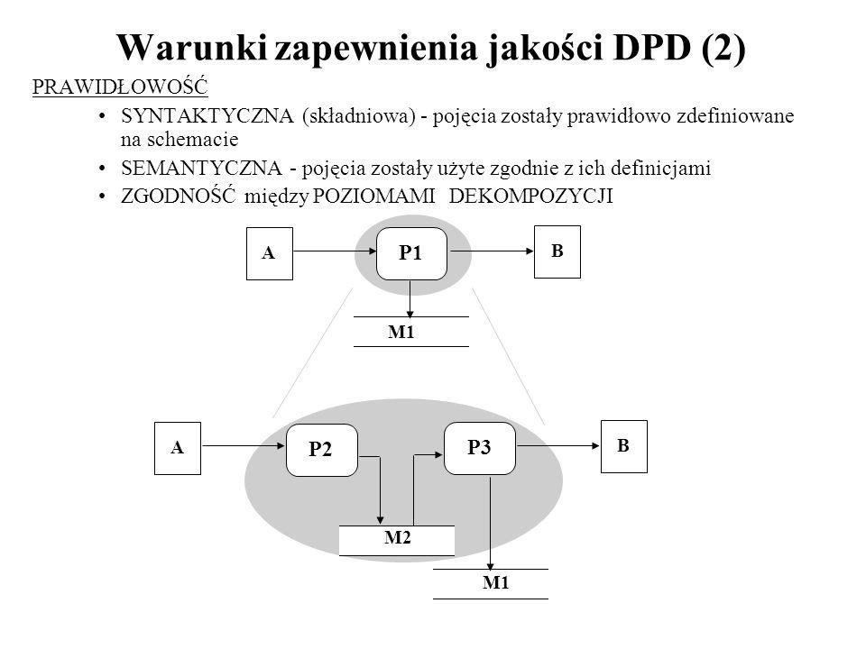Warunki zapewnienia jakości DPD (2)