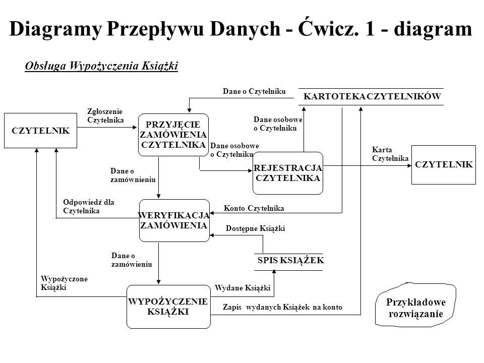 Diagramy Przepływu Danych - Ćwicz. 1 - diagram