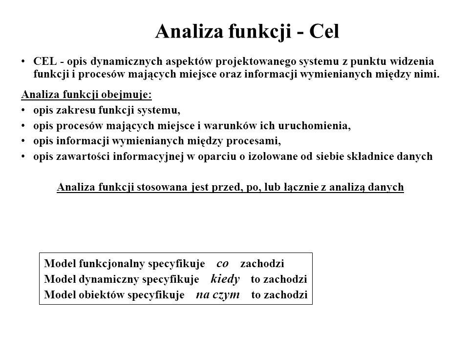 Analiza funkcji - Cel