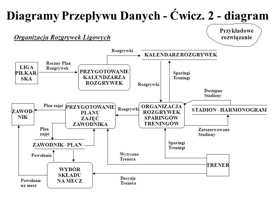 Diagramy Przepływu Danych - Ćwicz. 2 - diagram