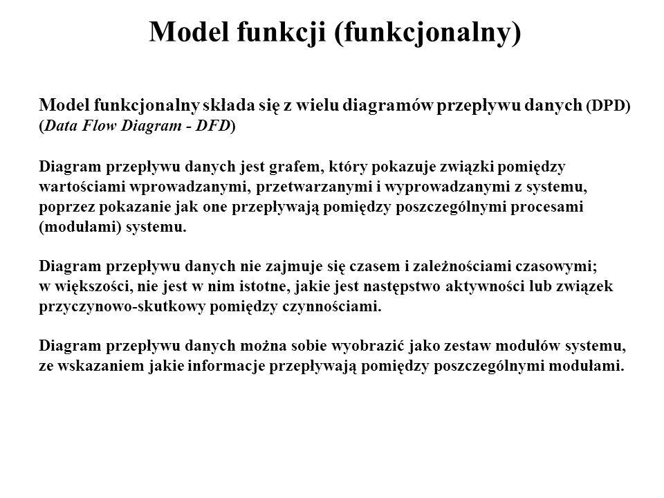 Model funkcji (funkcjonalny)