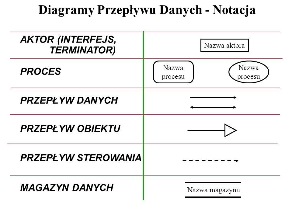Diagramy Przepływu Danych - Notacja