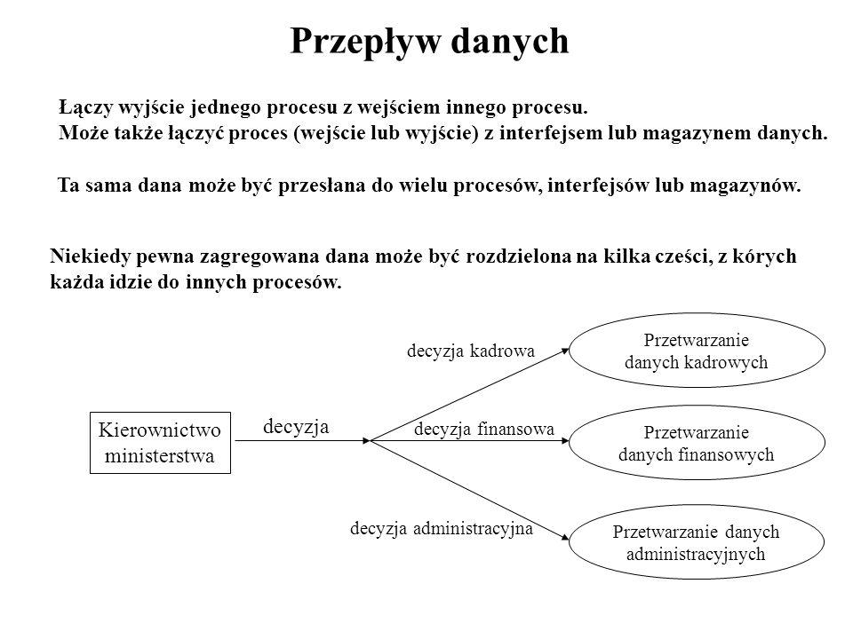 Przepływ danych Łączy wyjście jednego procesu z wejściem innego procesu.