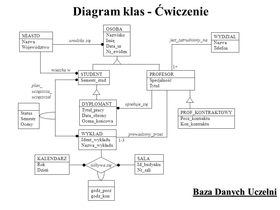 Diagram klas - Ćwiczenie