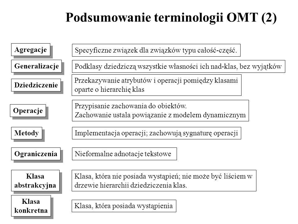 Podsumowanie terminologii OMT (2)