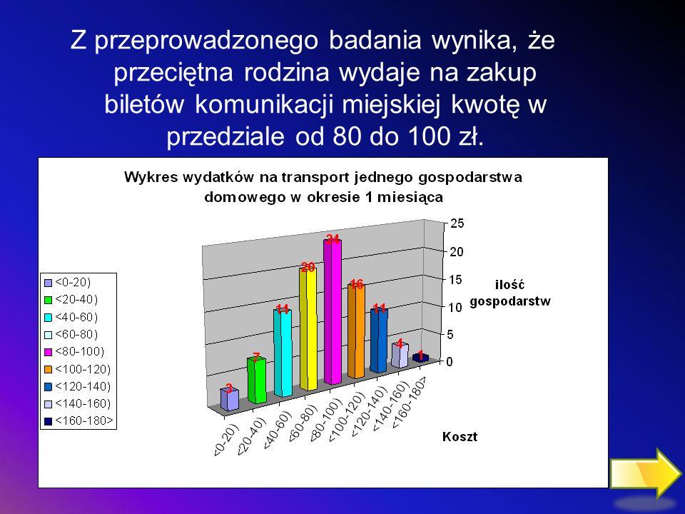 Z przeprowadzonego badania wynika, że przeciętna rodzina wydaje na zakup biletów komunikacji miejskiej kwotę w przedziale od 80 do 100 zł.