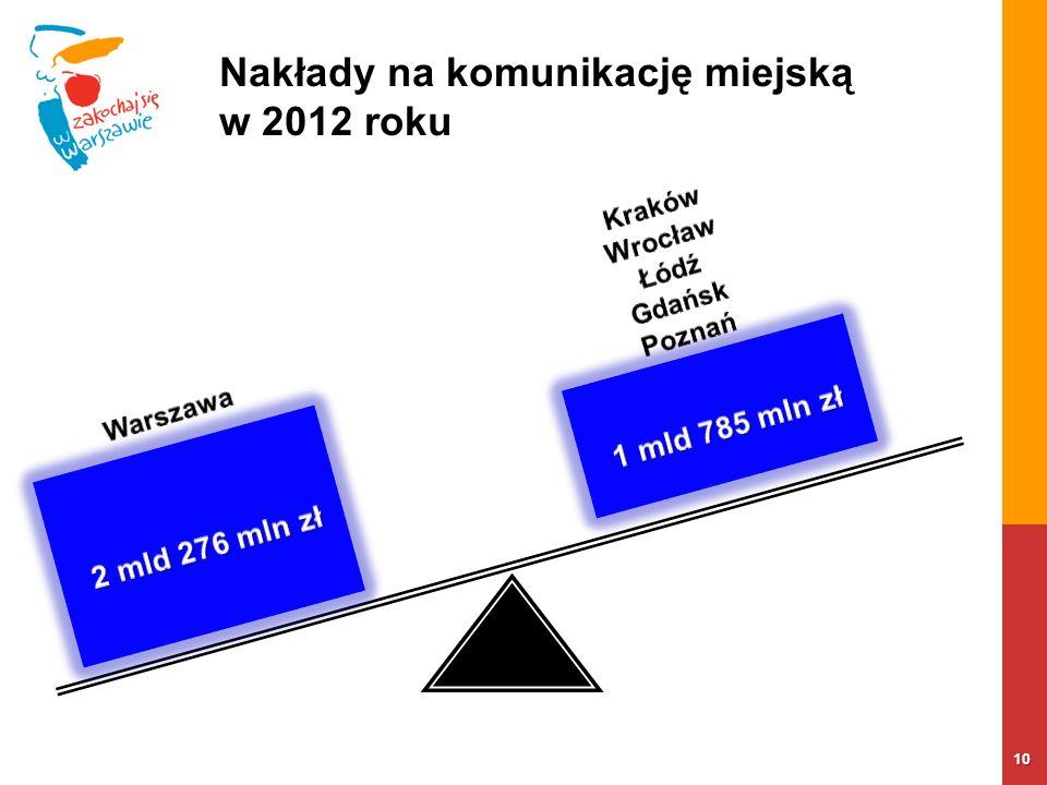 Nakłady na komunikację miejską w 2012 roku