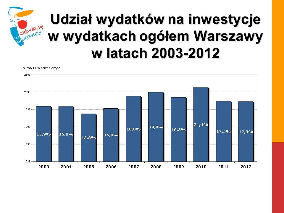 Udział wydatków na inwestycje w wydatkach ogółem Warszawy w latach 2003-2012