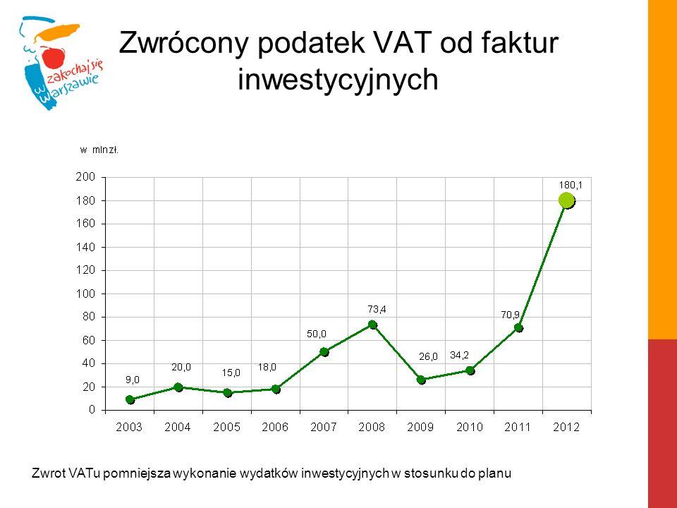 Zwrócony podatek VAT od faktur inwestycyjnych