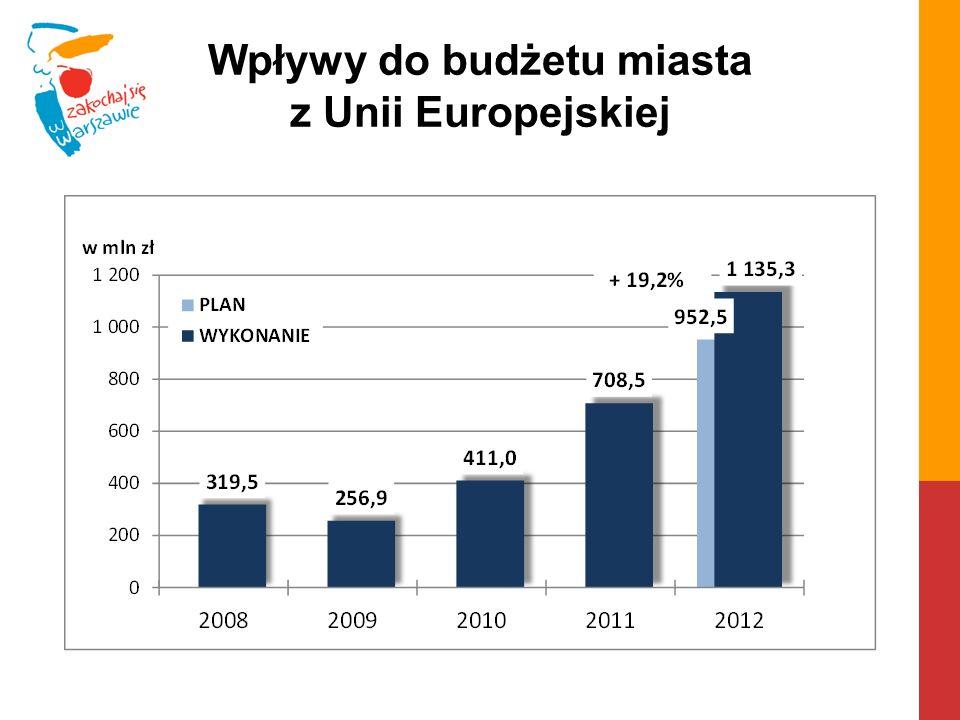 Wpływy do budżetu miasta z Unii Europejskiej