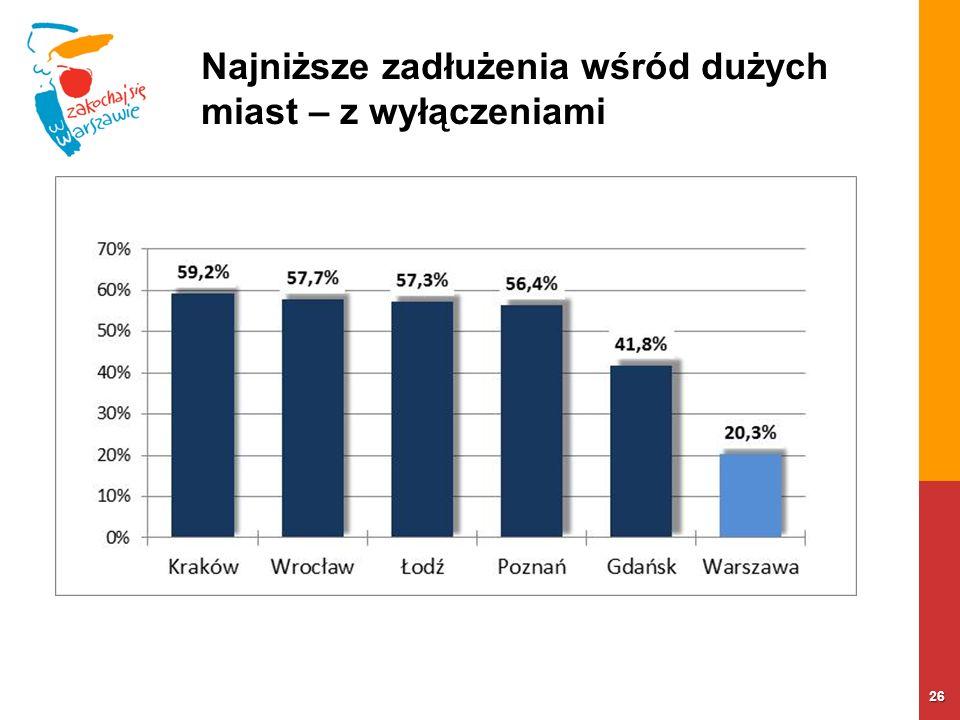 Najniższe zadłużenia wśród dużych miast – z wyłączeniami