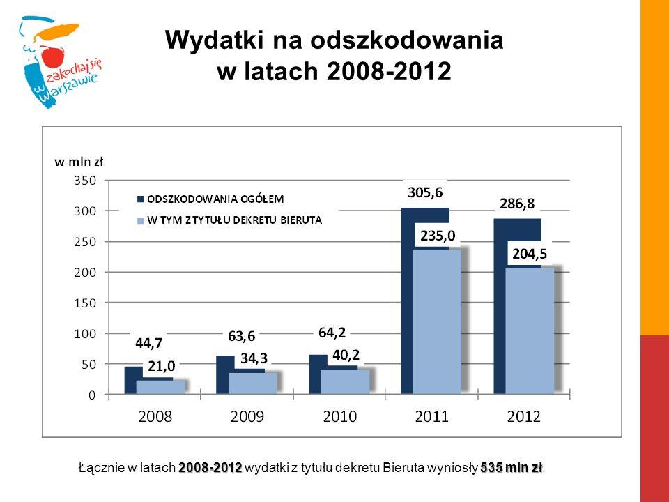Wydatki na odszkodowania w latach 2008-2012