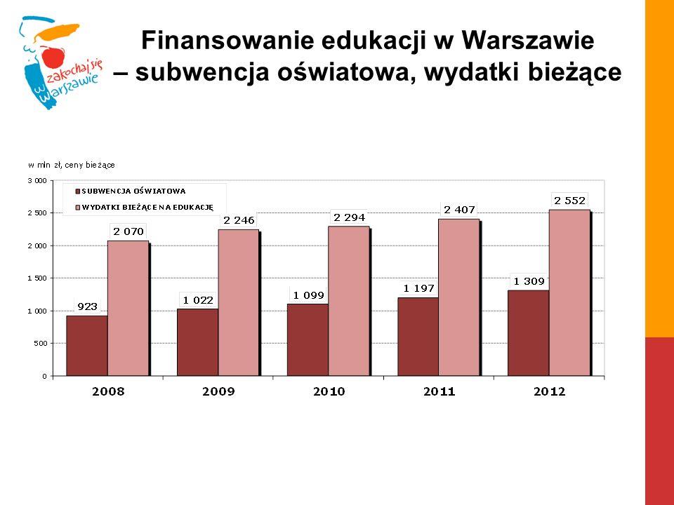Finansowanie edukacji w Warszawie – subwencja oświatowa, wydatki bieżące