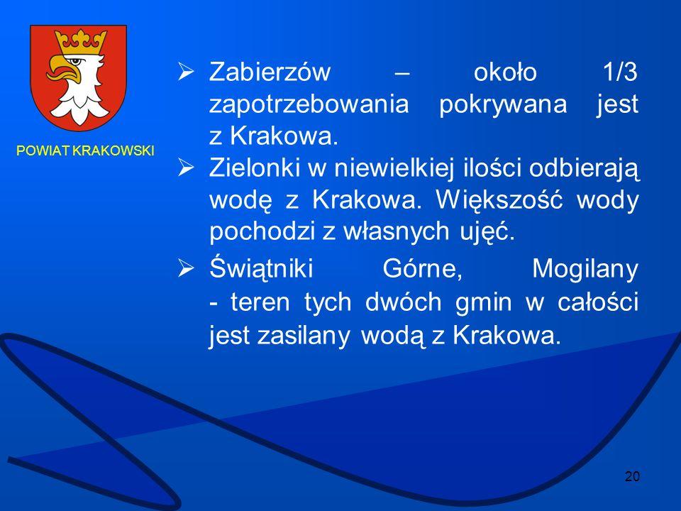 Zabierzów – około 1/3 zapotrzebowania pokrywana jest z Krakowa.