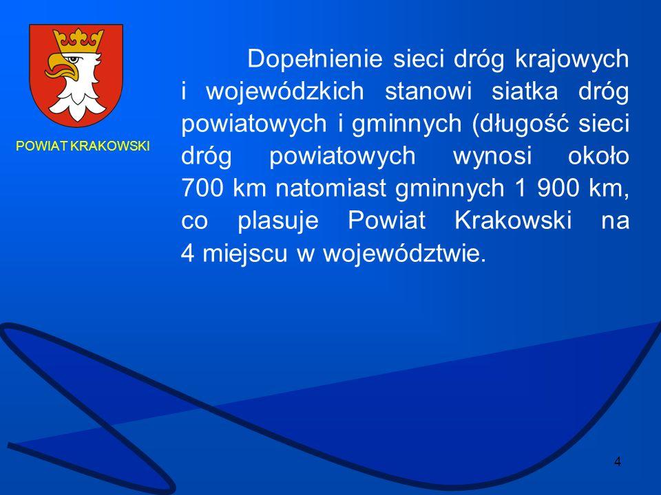 Dopełnienie sieci dróg krajowych i wojewódzkich stanowi siatka dróg powiatowych i gminnych (długość sieci dróg powiatowych wynosi około 700 km natomiast gminnych 1 900 km, co plasuje Powiat Krakowski na 4 miejscu w województwie.