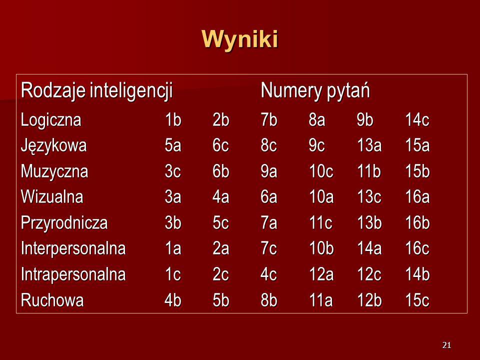 Wyniki Rodzaje inteligencji Numery pytań Logiczna 1b 2b 7b 8a 9b 14c