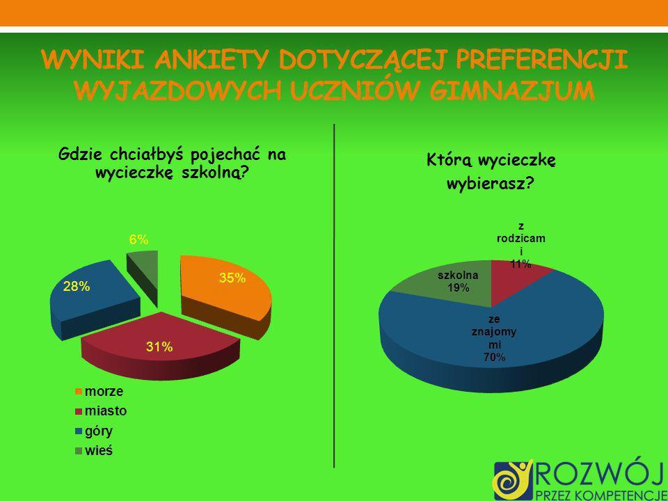 Wyniki ankiety dotyczącej preferencji wyjazdowych uczniów gimnazjum