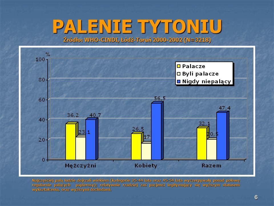 PALENIE TYTONIU Źródło: WHO-CINDI, Łódź-Toruń 2000-2002 (N=3218)