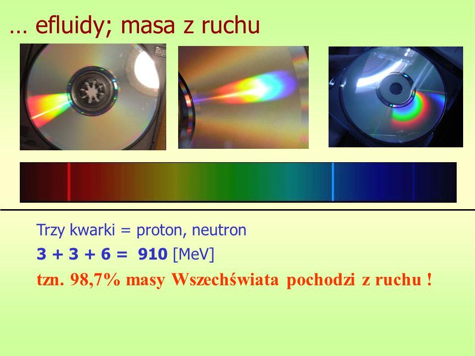 … efluidy; masa z ruchu Trzy kwarki = proton, neutron.