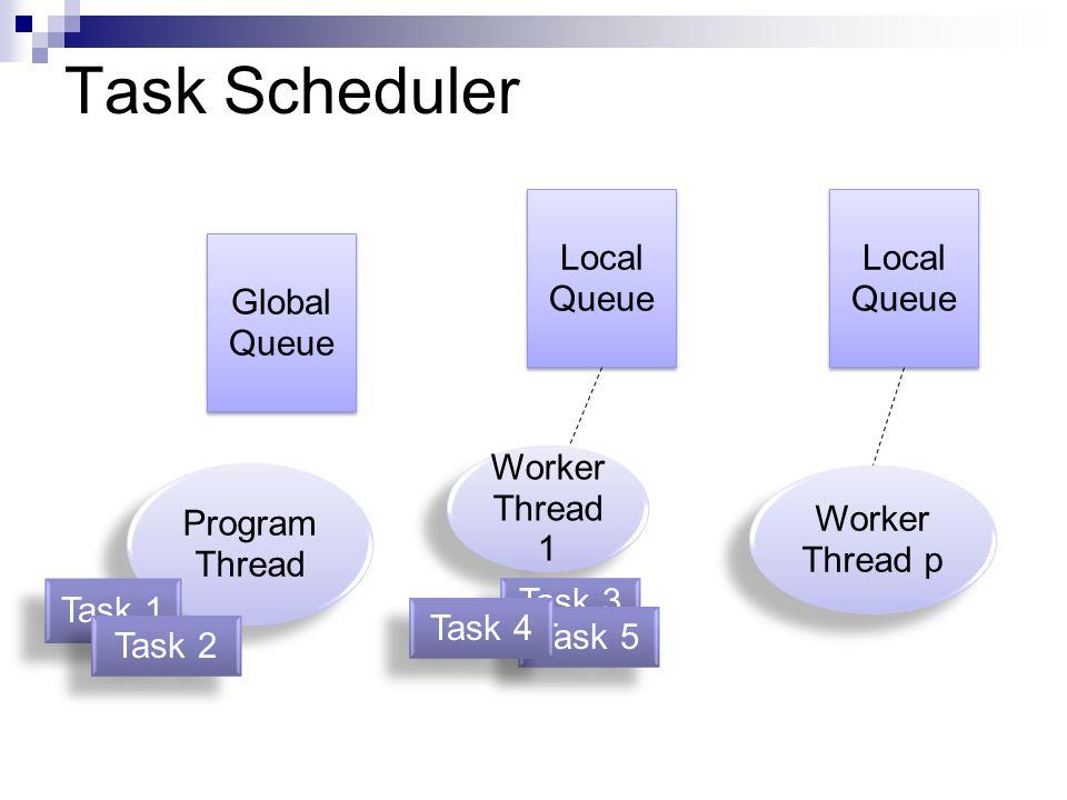 Task Scheduler Local Queue Local Queue Global Queue Worker Thread 1
