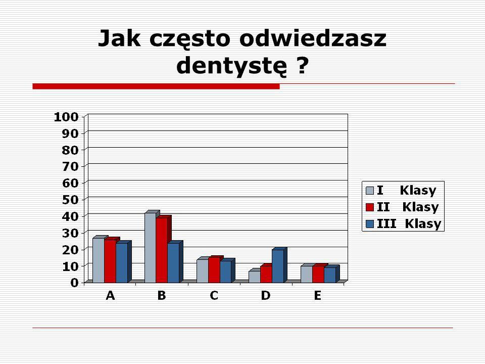 Jak często odwiedzasz dentystę
