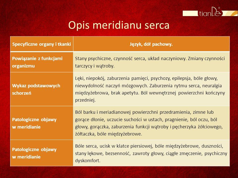 Specyficzne organy i tkanki