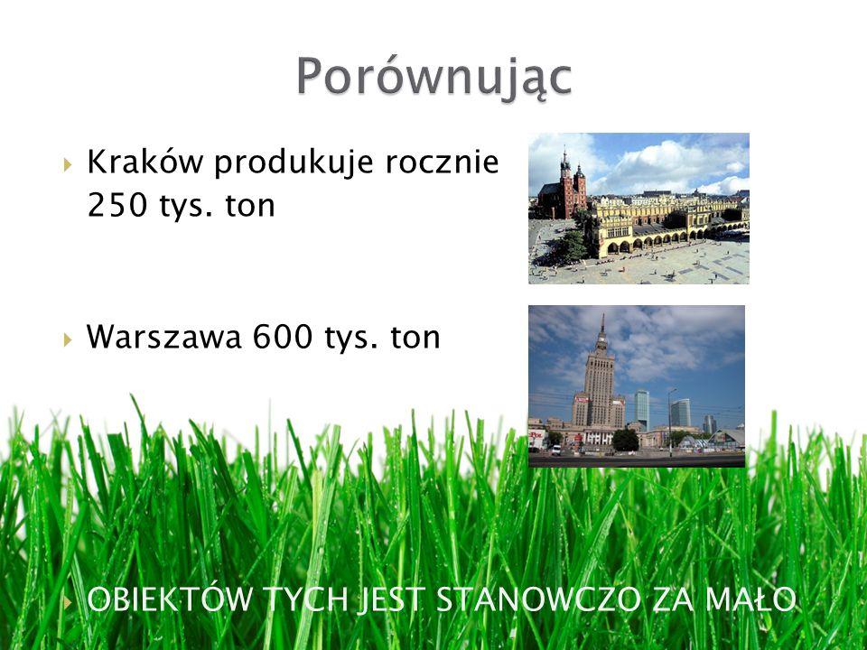 Porównując Kraków produkuje rocznie 250 tys. ton Warszawa 600 tys. ton