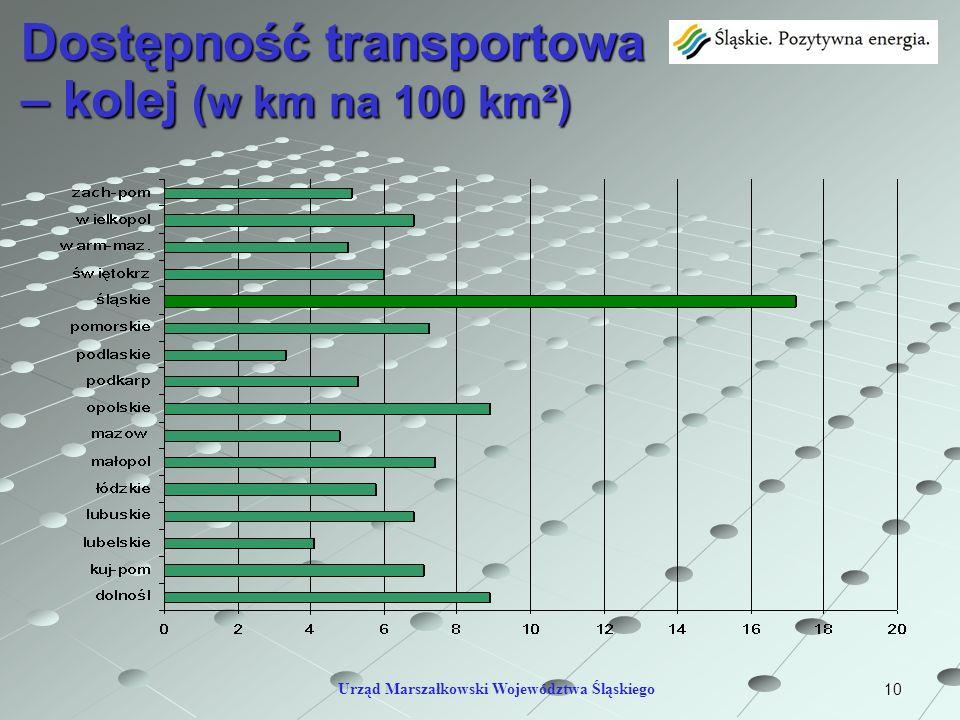 Dostępność transportowa – kolej (w km na 100 km²)